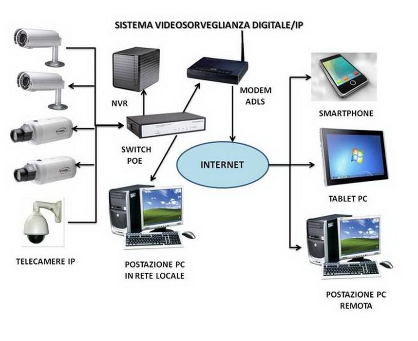 Videx – Sistemi IP